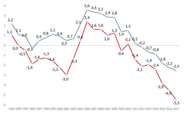 Deficit primario y secundario